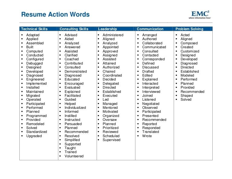 Resume Action Words For Assisted